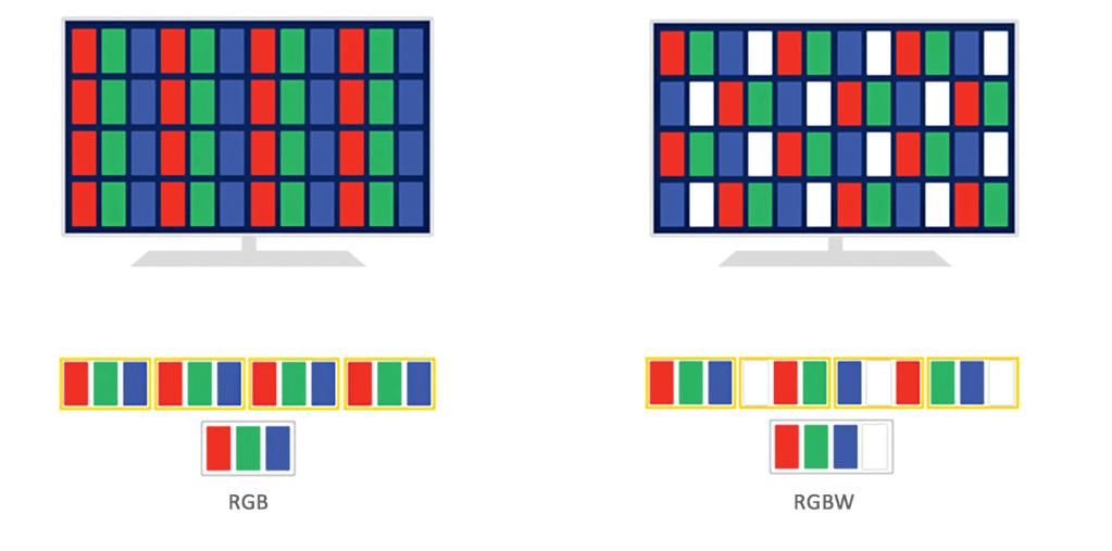 RGB und RGBW Panel
