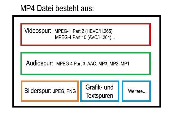 MP4 Datei
