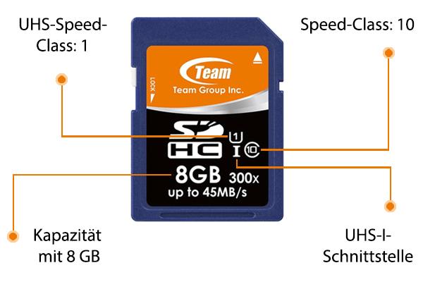Standard Speicherkarte für Handy